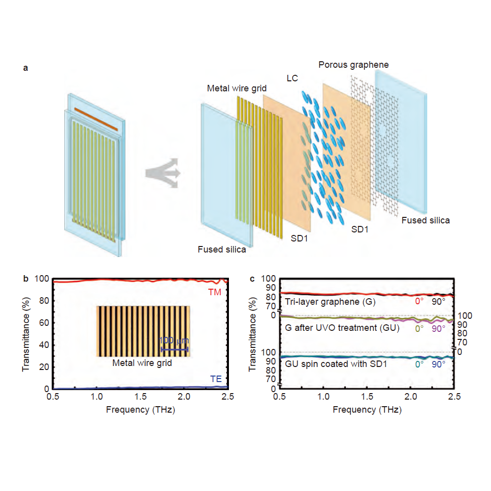 Broadband tunable liquid crystal terahertz waveplates driven with porous graphene electrodes, Light Sci. Appl., 4, e253 (2015)